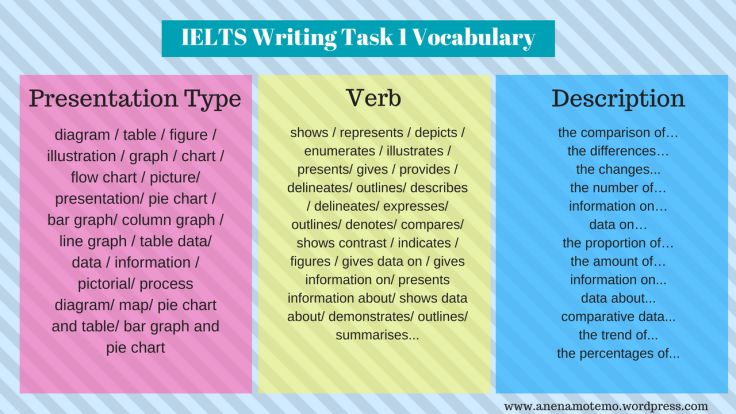 IELTS Writing Task 1- Vocabulary