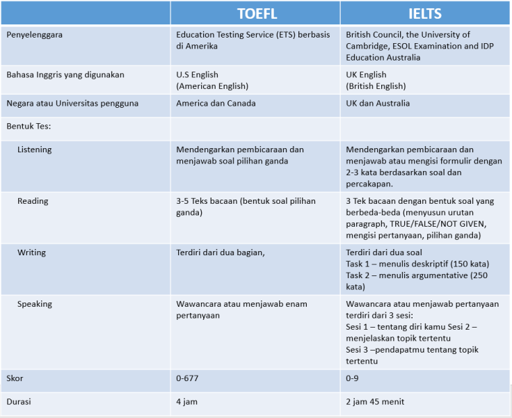 tabel beda TOEFL dan IELTS